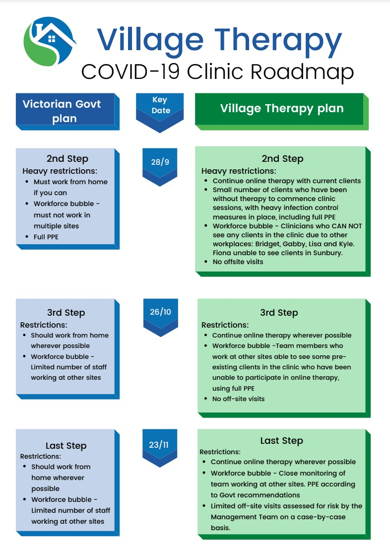 Village Therapy COVID-19 Clinic Roadmap